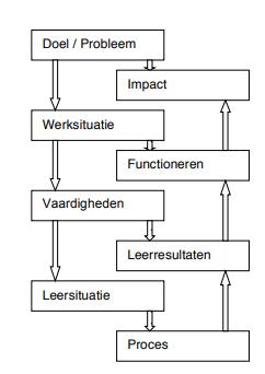Het achtveldenmodel in het boek Opleidingskunde